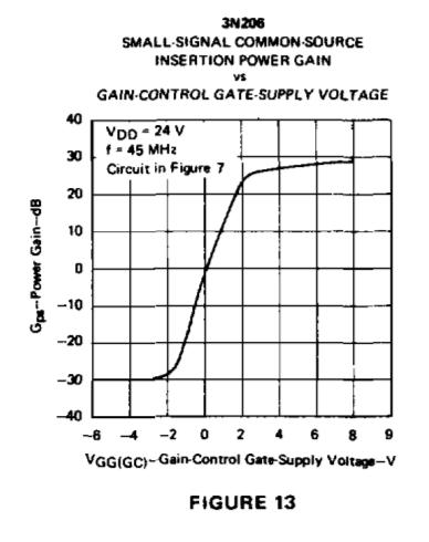 3n205-ug2-gain-figure